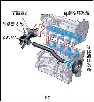 汽车冷却液循环系统