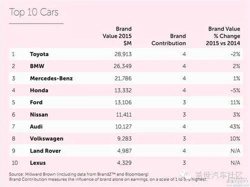 十大最值钱汽车品牌排行榜 德系涨 日系跌 - zghnit - zghnit的博客