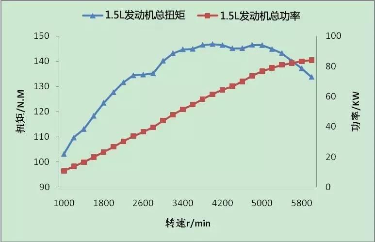 宝骏310战斗力再晋升 最近万达娱乐平台官网