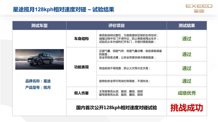 星图揽月车撞车测试高分通过,M3X火星架构2.0是最大功臣-汽车新闻